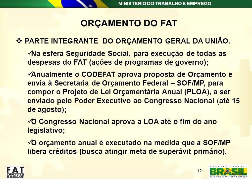 ORÇAMENTO DO FAT PARTE INTEGRANTE DO ORÇAMENTO GERAL DA UNIÃO.