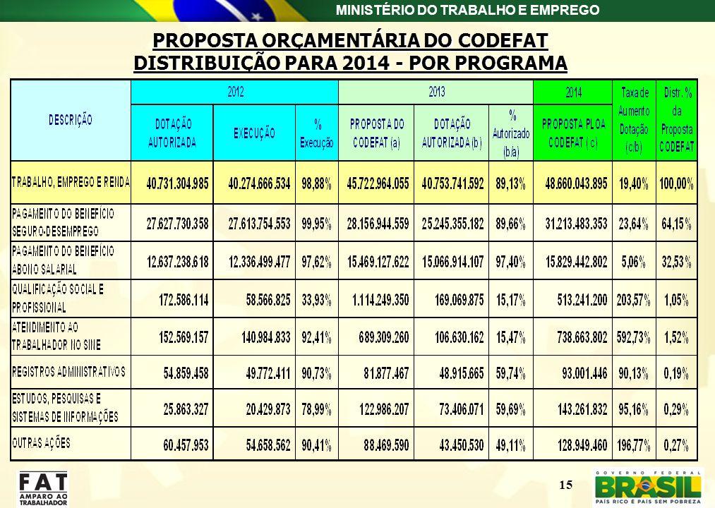 PROPOSTA ORÇAMENTÁRIA DO CODEFAT DISTRIBUIÇÃO PARA 2014 - POR PROGRAMA