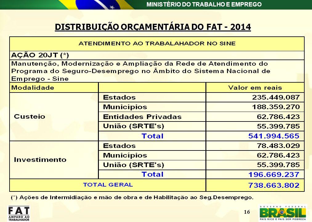 DISTRIBUIÇÃO ORÇAMENTÁRIA DO FAT - 2014