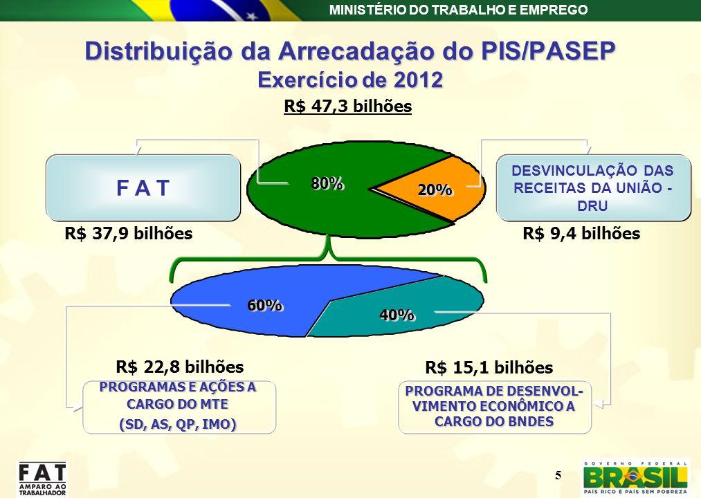 Distribuição da Arrecadação do PIS/PASEP Exercício de 2012