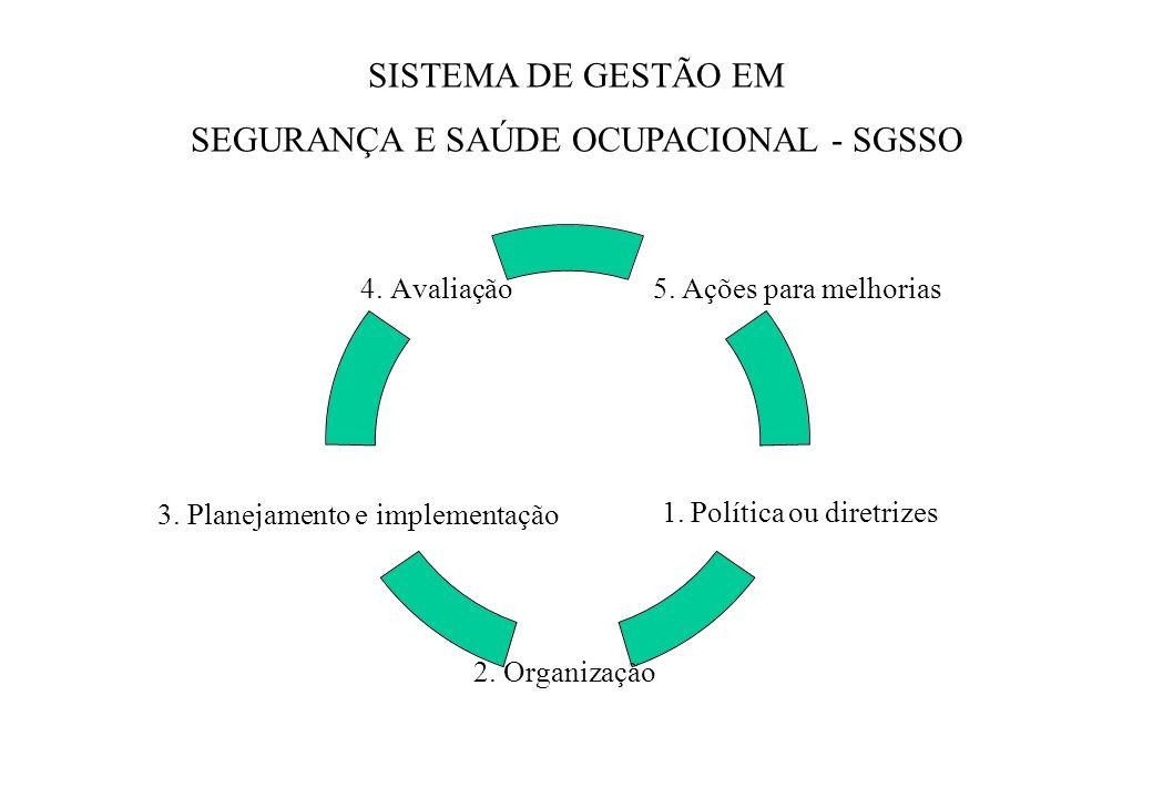 SEGURANÇA E SAÚDE OCUPACIONAL - SGSSO