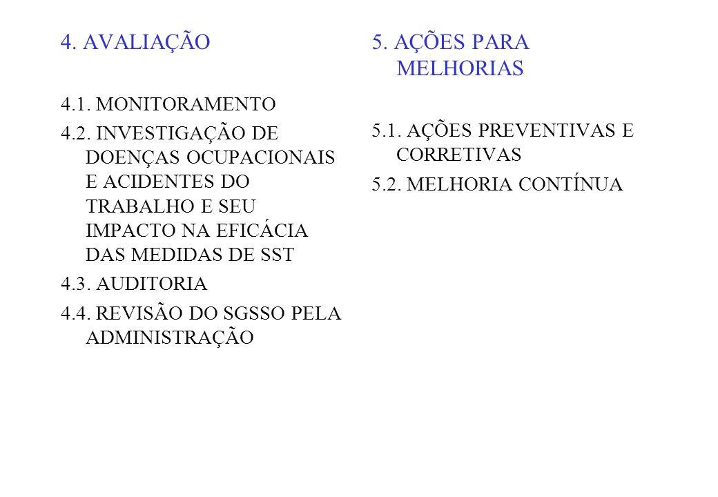 4. AVALIAÇÃO 5. AÇÕES PARA MELHORIAS 4.1. MONITORAMENTO