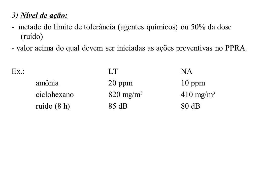 3) Nível de ação:- metade do limite de tolerância (agentes químicos) ou 50% da dose (ruído)