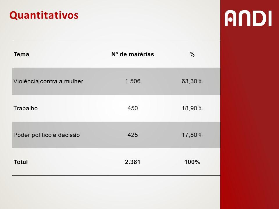 Quantitativos Tema Nº de matérias % Violência contra a mulher 1.506
