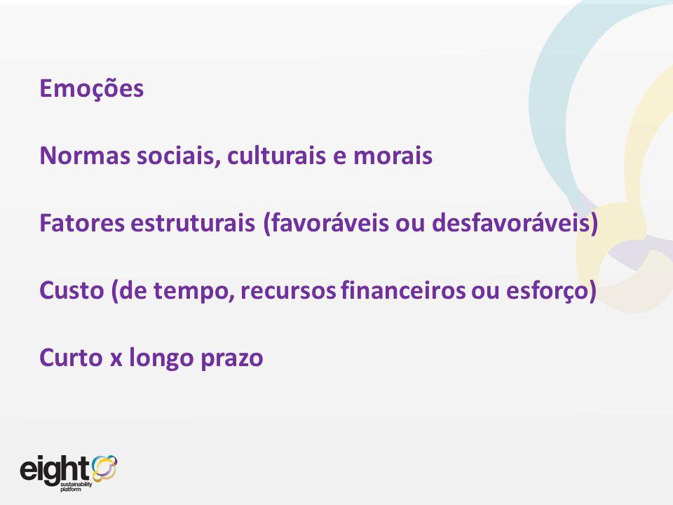 Emoções Normas sociais, culturais e morais Fatores estruturais (favoráveis ou desfavoráveis) Custo (de tempo, recursos financeiros ou esforço) Curto x longo prazo