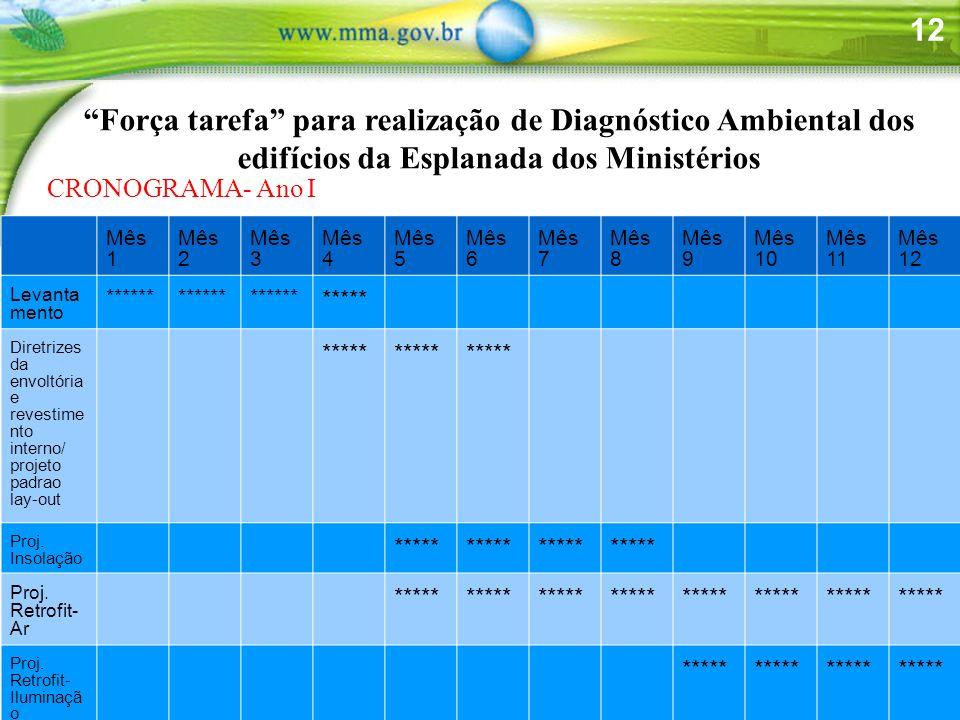 Força tarefa para realização de Diagnóstico Ambiental dos edifícios da Esplanada dos Ministérios