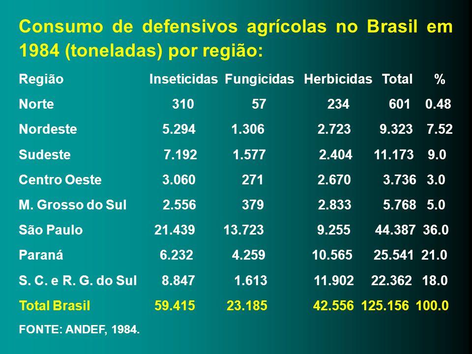 Consumo de defensivos agrícolas no Brasil em 1984 (toneladas) por região: