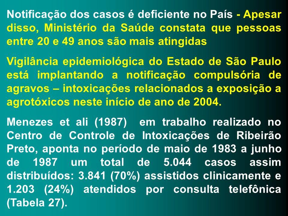 Notificação dos casos é deficiente no País - Apesar disso, Ministério da Saúde constata que pessoas entre 20 e 49 anos são mais atingidas
