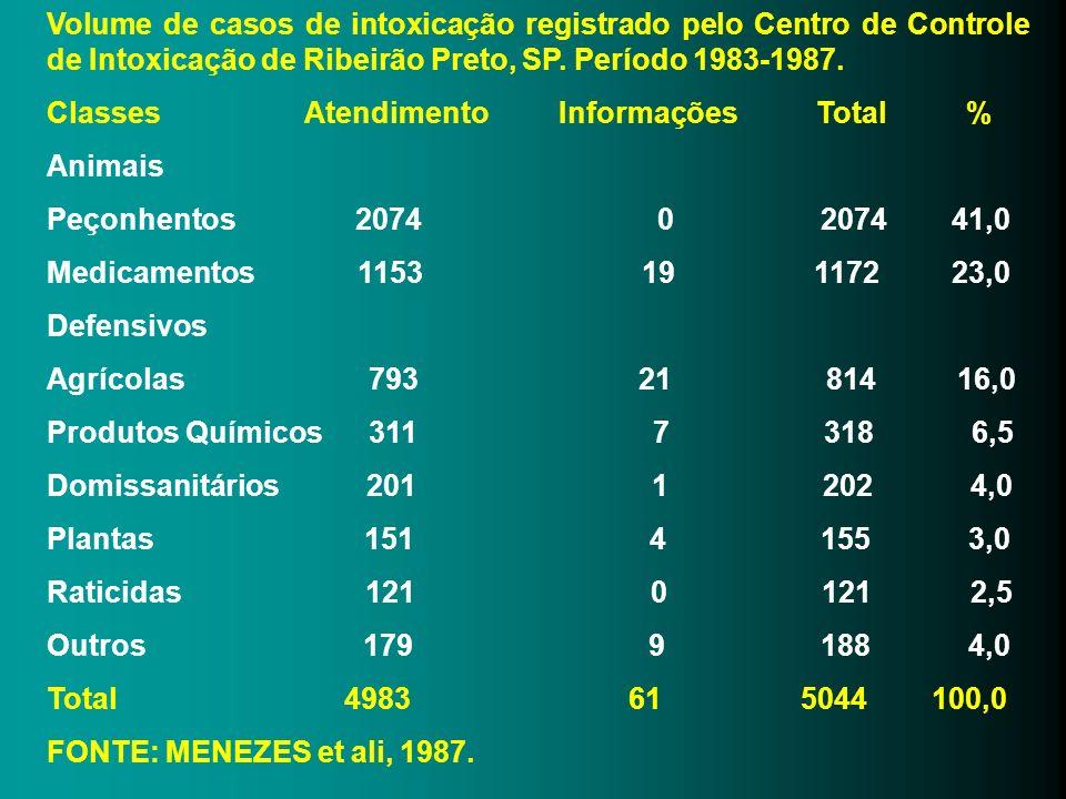 Volume de casos de intoxicação registrado pelo Centro de Controle de Intoxicação de Ribeirão Preto, SP. Período 1983-1987.