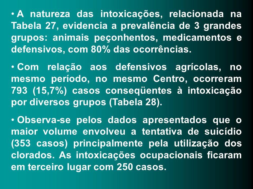 A natureza das intoxicações, relacionada na Tabela 27, evidencia a prevalência de 3 grandes grupos: animais peçonhentos, medicamentos e defensivos, com 80% das ocorrências.