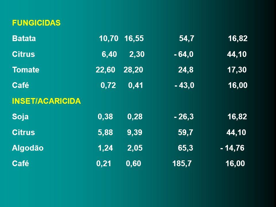 FUNGICIDAS Batata 10,70 16,55 54,7 16,82.