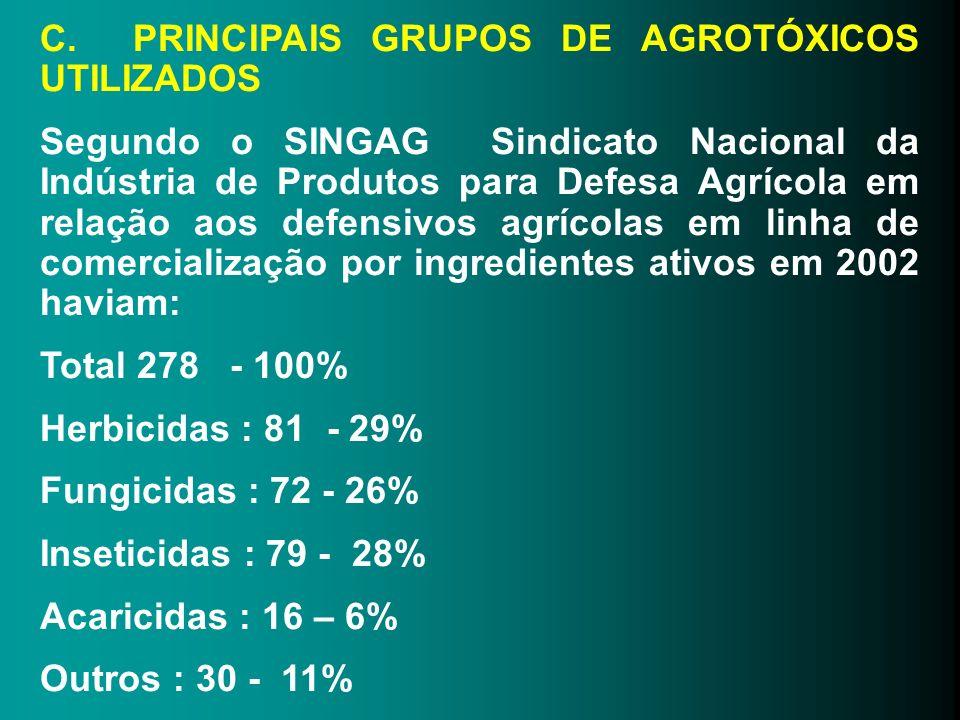 C. PRINCIPAIS GRUPOS DE AGROTÓXICOS UTILIZADOS