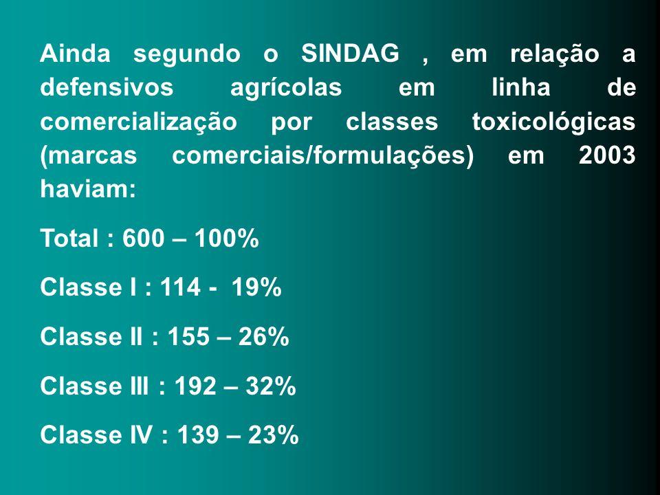 Ainda segundo o SINDAG , em relação a defensivos agrícolas em linha de comercialização por classes toxicológicas (marcas comerciais/formulações) em 2003 haviam: