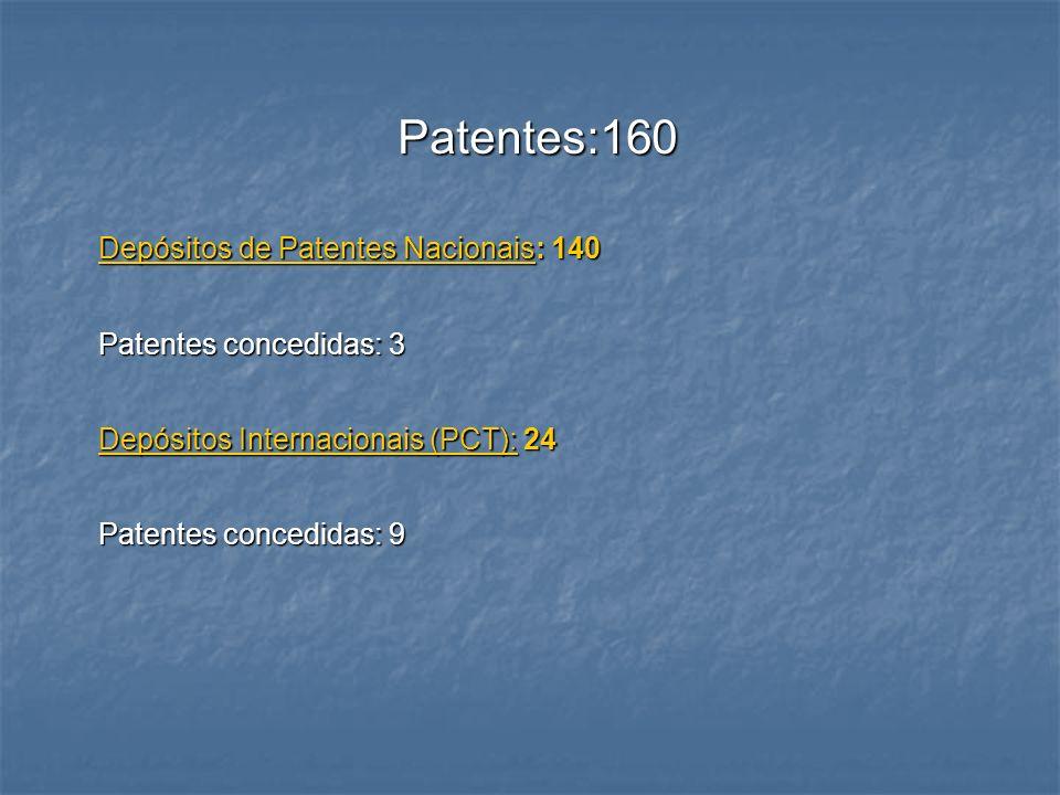 Patentes:160 Depósitos de Patentes Nacionais: 140