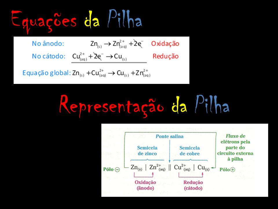 Equações da Pilha Representação da Pilha