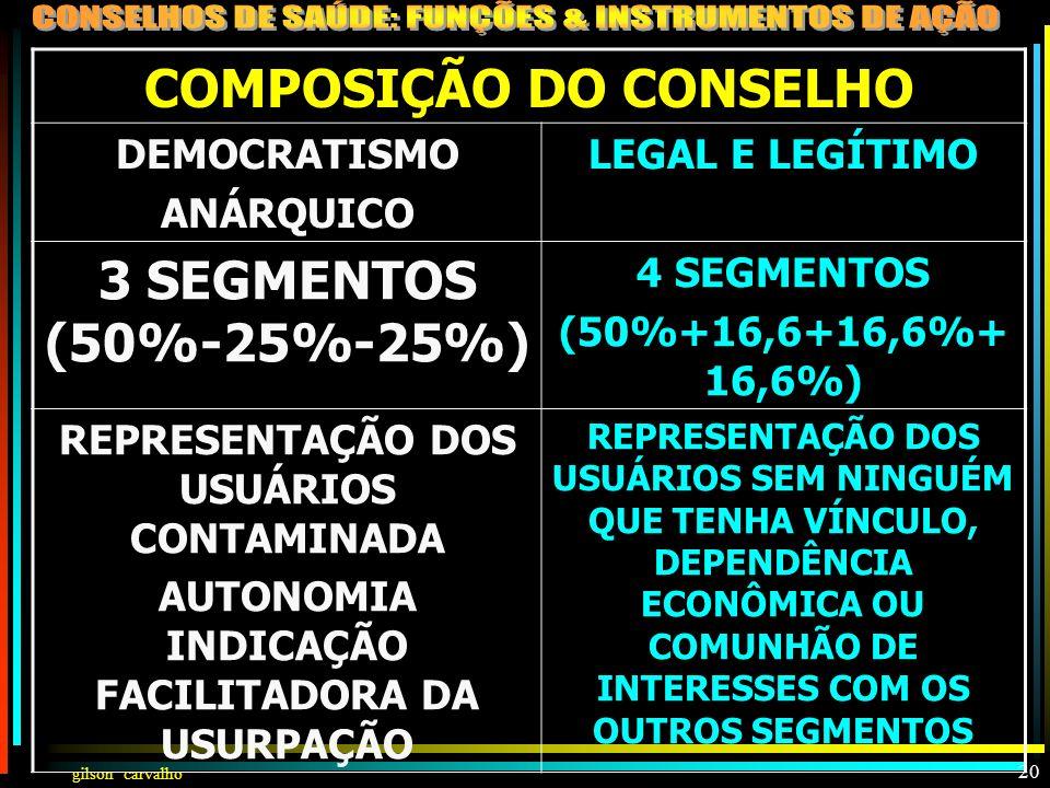 COMPOSIÇÃO DO CONSELHO 3 SEGMENTOS (50%-25%-25%)