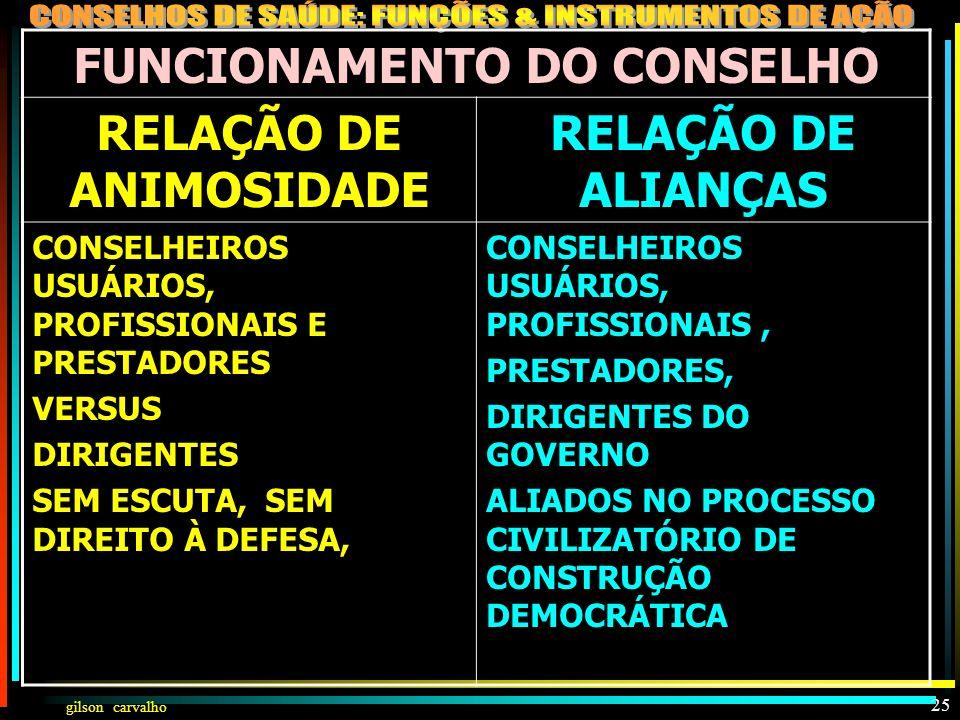 FUNCIONAMENTO DO CONSELHO RELAÇÃO DE ANIMOSIDADE