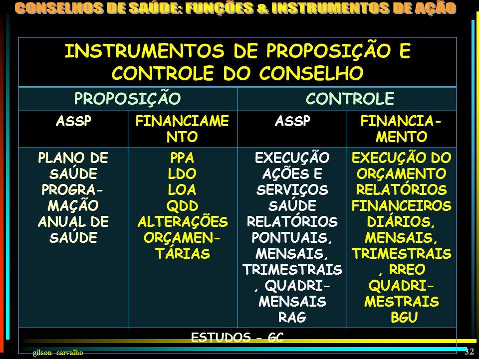 INSTRUMENTOS DE PROPOSIÇÃO E CONTROLE DO CONSELHO