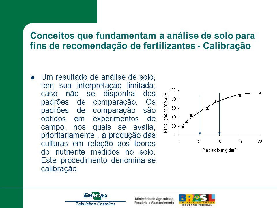 Conceitos que fundamentam a análise de solo para fins de recomendação de fertilizantes - Calibração