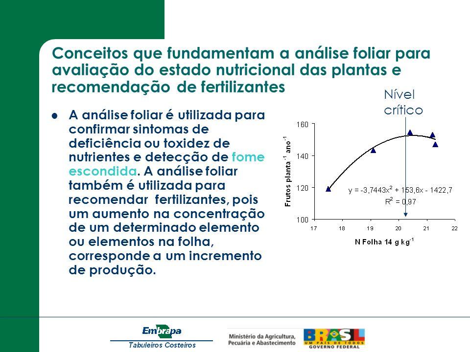 Conceitos que fundamentam a análise foliar para avaliação do estado nutricional das plantas e recomendação de fertilizantes
