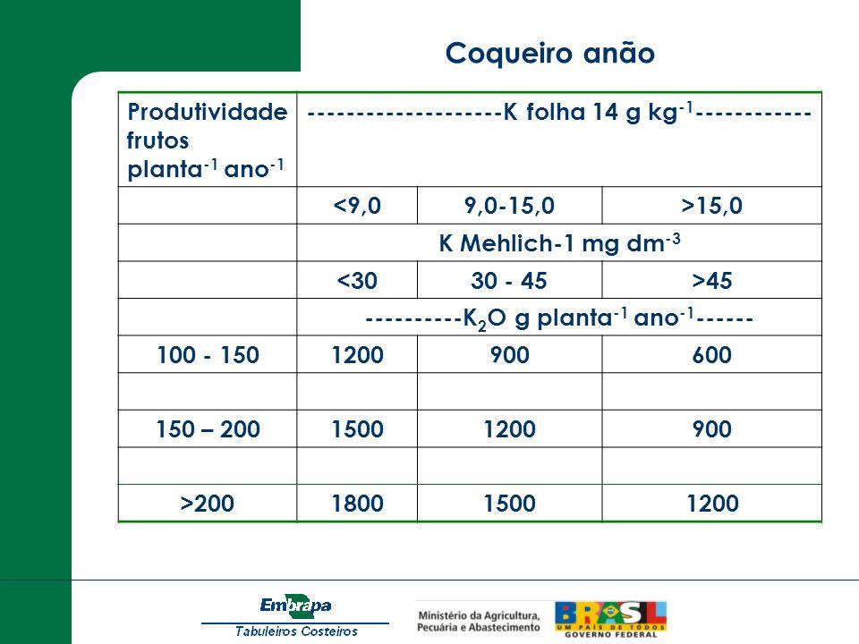 Coqueiro anão Produtividade frutos planta-1 ano-1