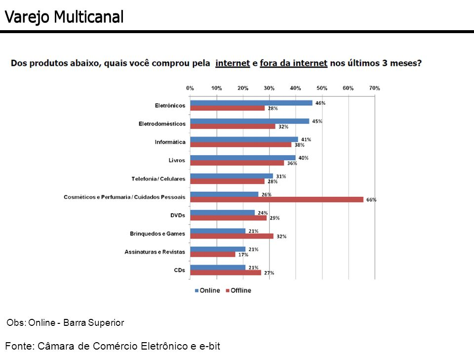 Varejo Multicanal Fonte: Câmara de Comércio Eletrônico e e-bit