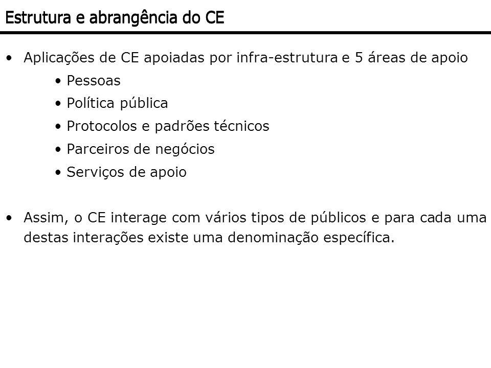 Estrutura e abrangência do CE