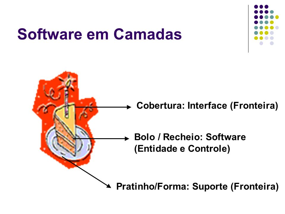 Software em Camadas Cobertura: Interface (Fronteira)