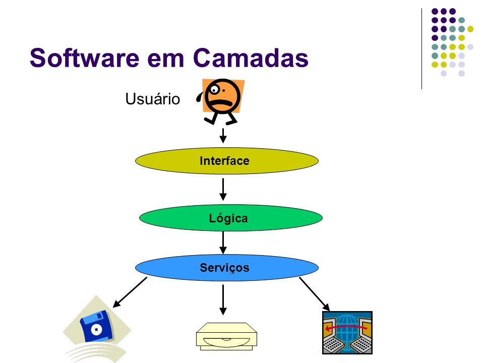 Software em Camadas Usuário Interface Lógica Serviços