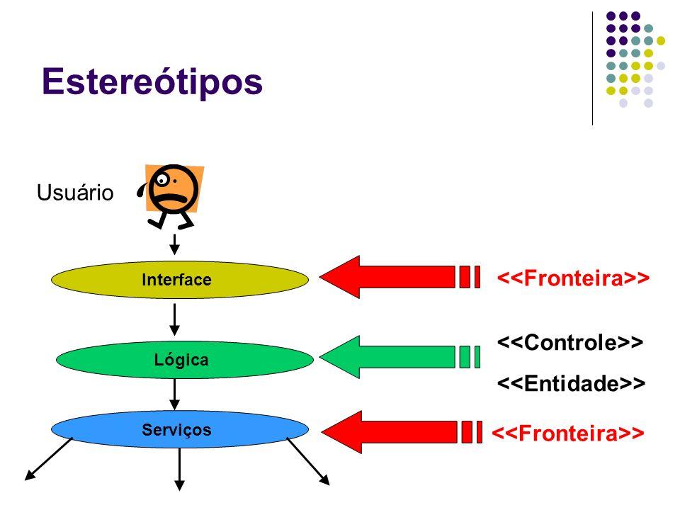 Estereótipos Usuário <<Fronteira>>
