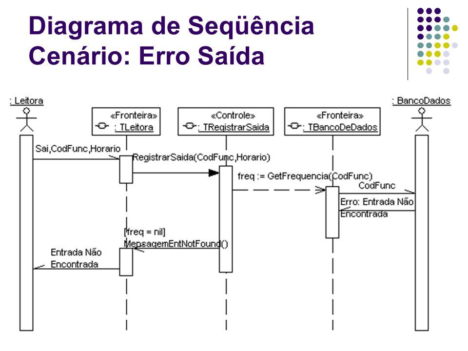 Diagrama de Seqüência Cenário: Erro Saída