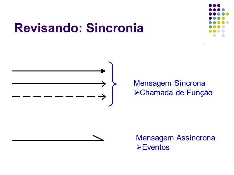 Revisando: Sincronia Mensagem Síncrona Chamada de Função
