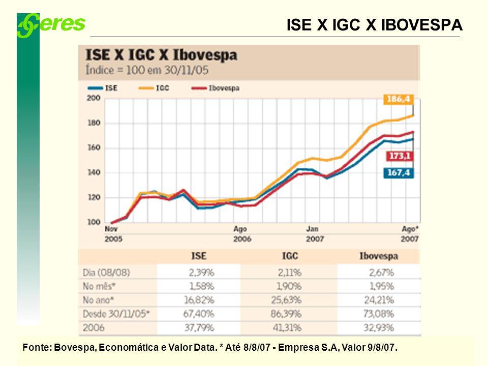 ISE X IGC X IBOVESPA Fonte: Bovespa, Economática e Valor Data.