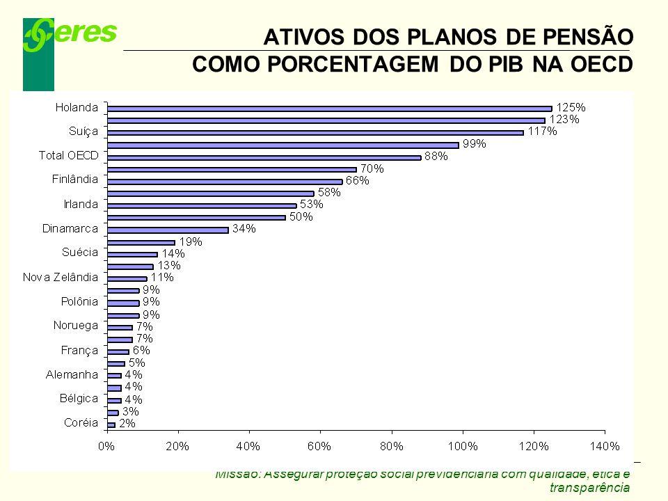 ATIVOS DOS PLANOS DE PENSÃO COMO PORCENTAGEM DO PIB NA OECD