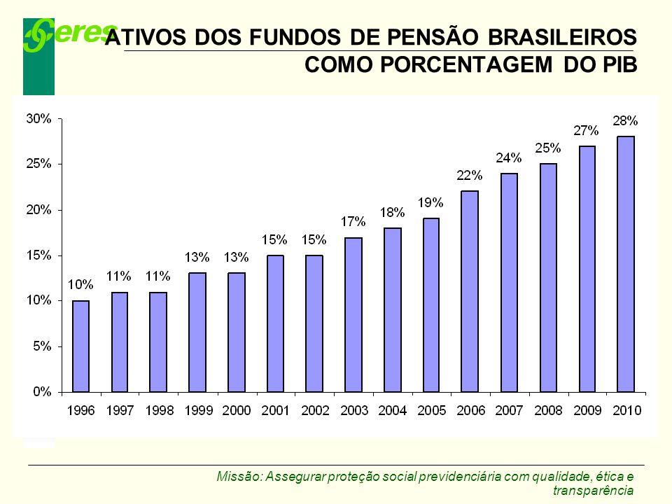 ATIVOS DOS FUNDOS DE PENSÃO BRASILEIROS COMO PORCENTAGEM DO PIB