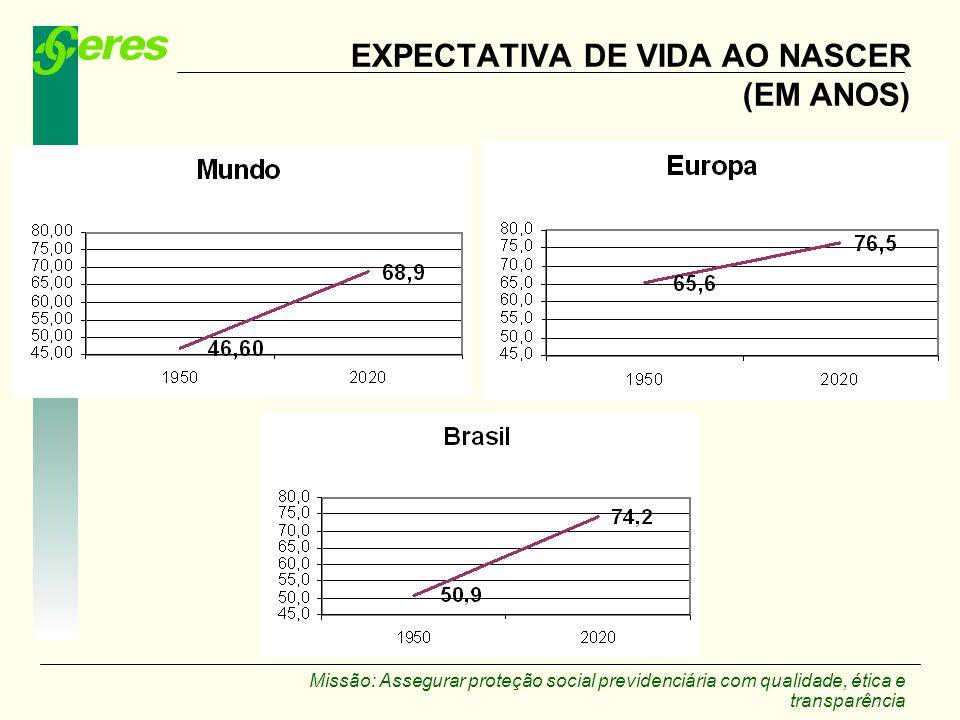 EXPECTATIVA DE VIDA AO NASCER (EM ANOS)