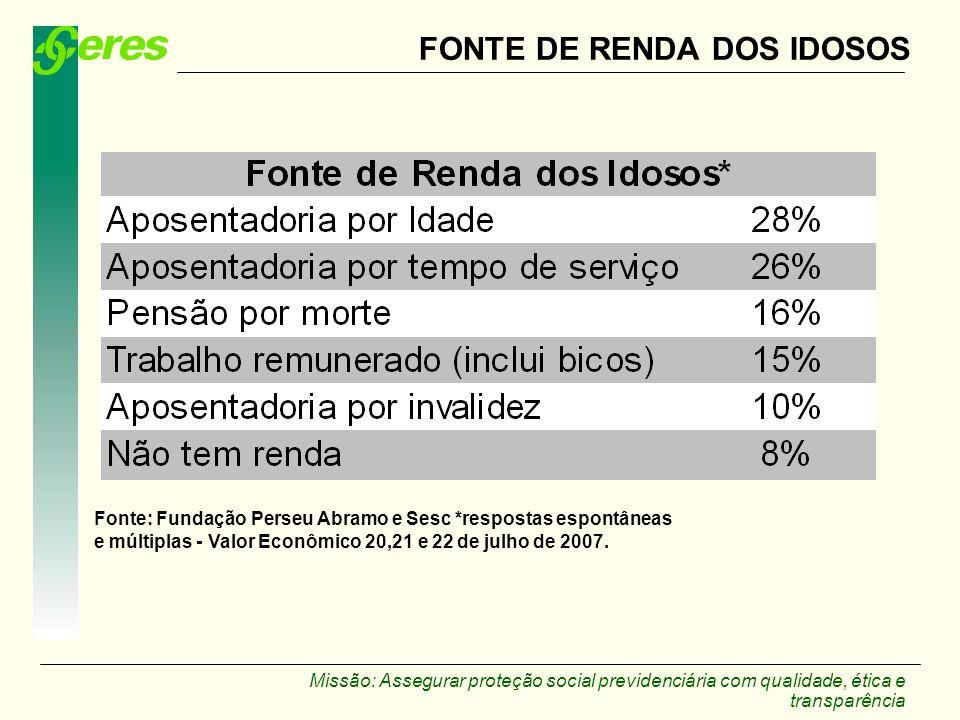 FONTE DE RENDA DOS IDOSOS