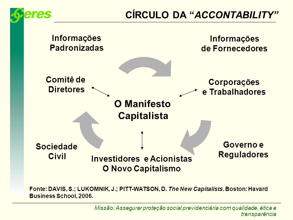 CÍRCULO DA ACCONTABILITY