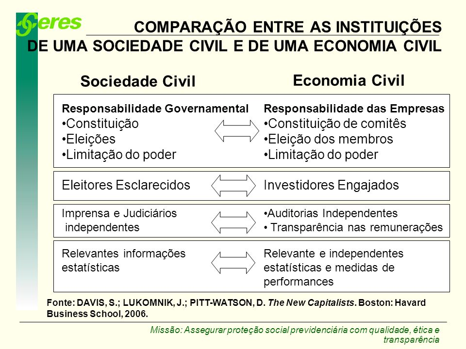 COMPARAÇÃO ENTRE AS INSTITUIÇÕES DE UMA SOCIEDADE CIVIL E DE UMA ECONOMIA CIVIL