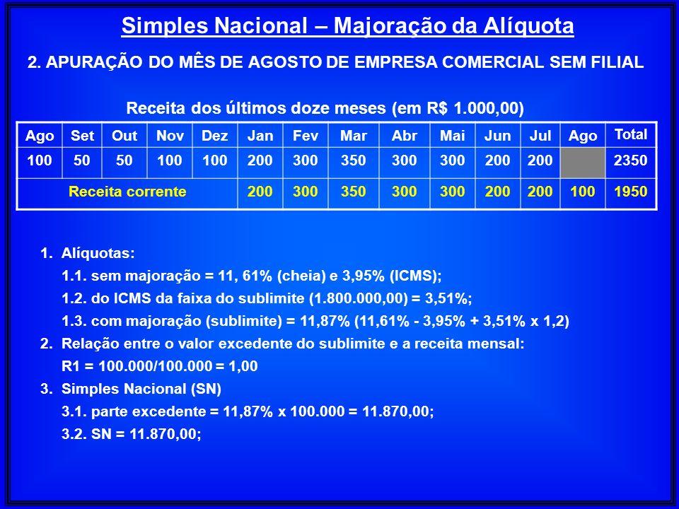 Simples Nacional – Majoração da Alíquota