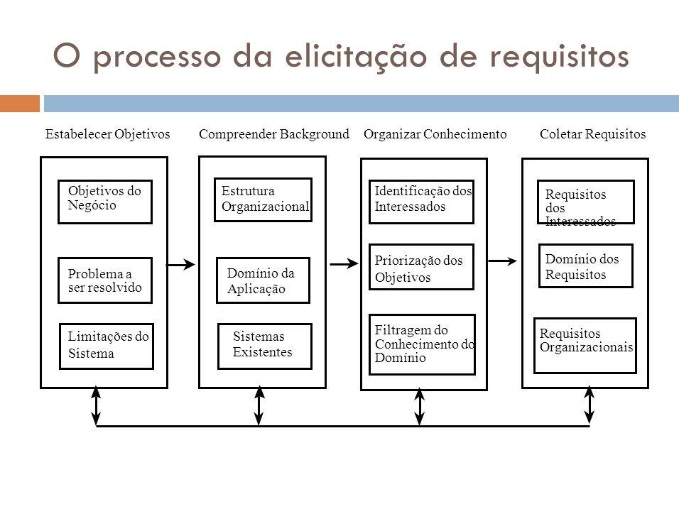 O processo da elicitação de requisitos