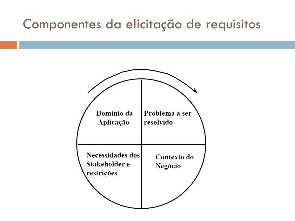 Componentes da elicitação de requisitos