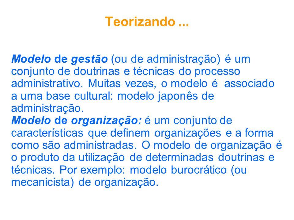 Teorizando ... Modelo de gestão (ou de administração) é um