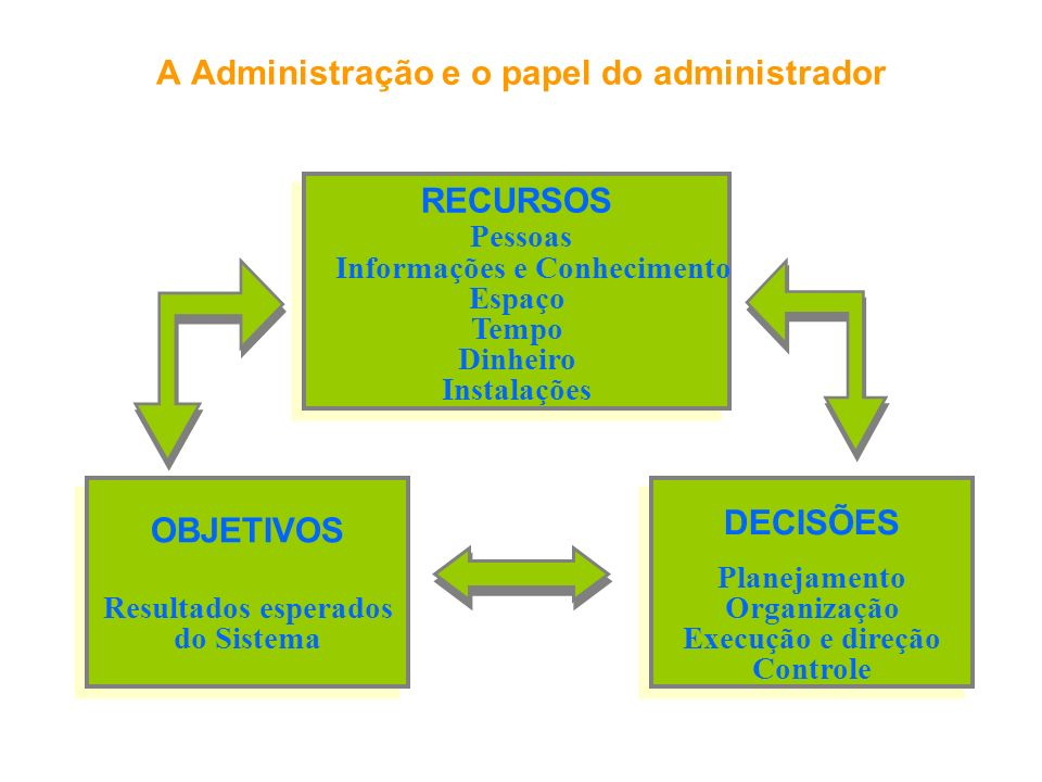 A Administração e o papel do administrador