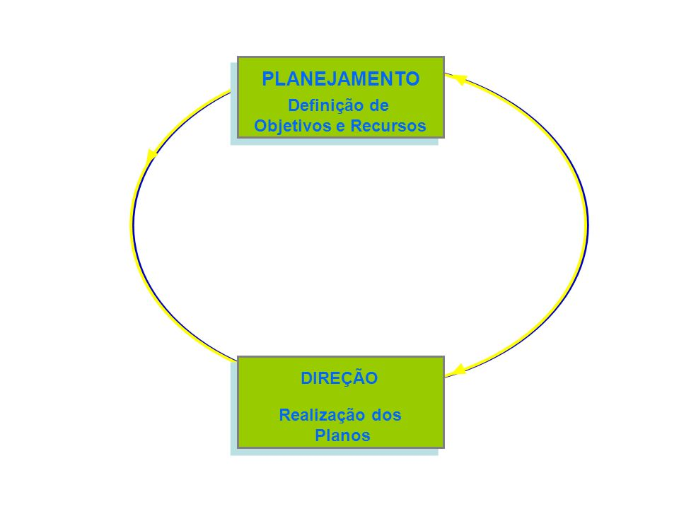 PLANEJAMENTO Definição de Objetivos e Recursos DIREÇÃO Realização dos