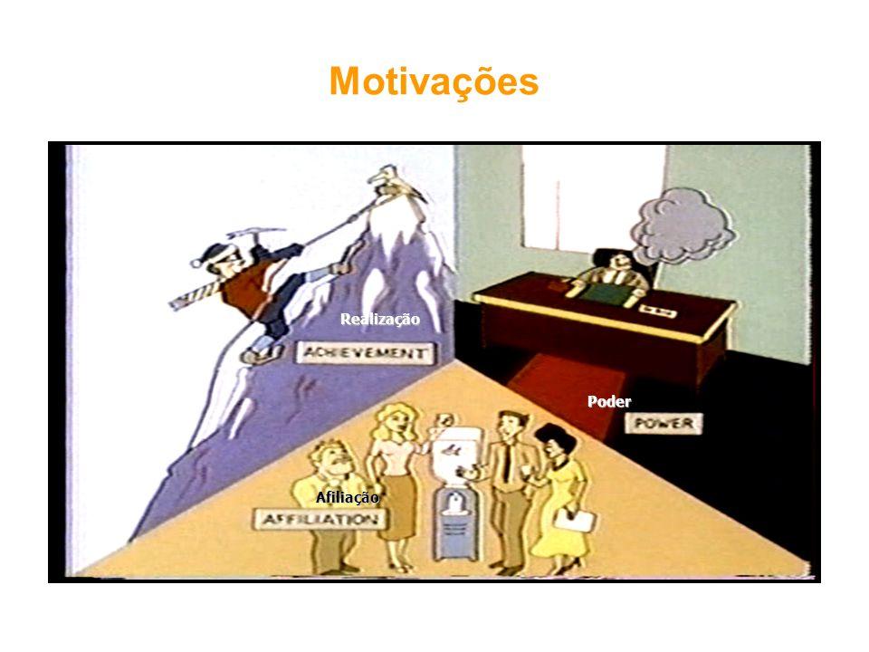 Motivações Realização Poder Afiliação