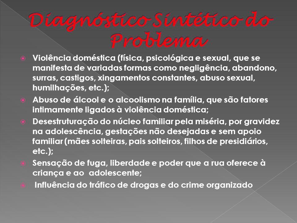 Diagnóstico Sintético do Problema
