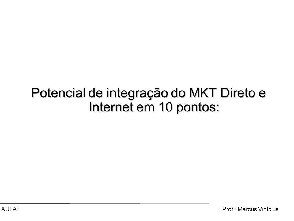 Potencial de integração do MKT Direto e Internet em 10 pontos: