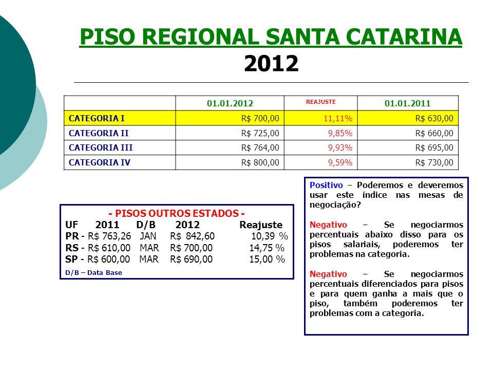 PISO REGIONAL SANTA CATARINA 2012
