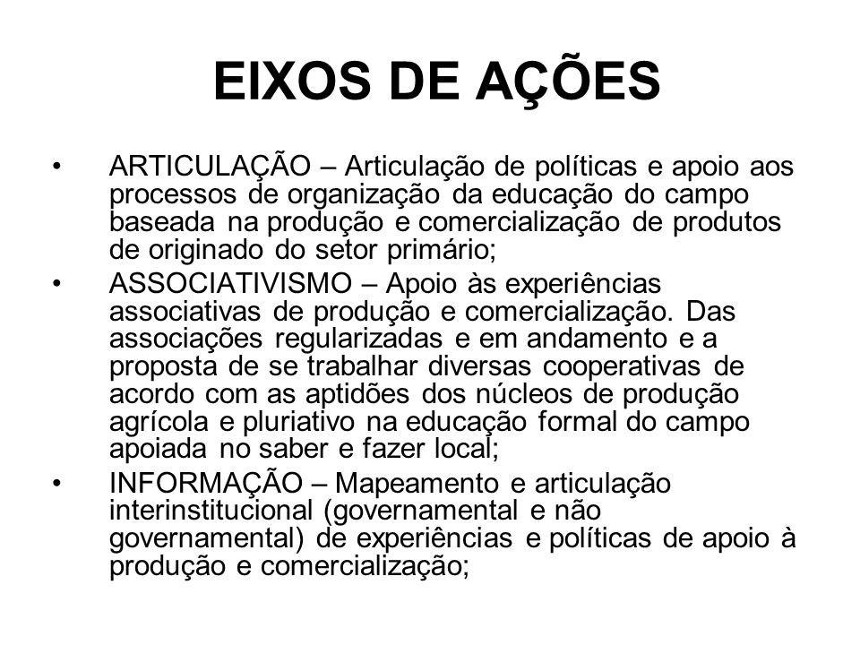 EIXOS DE AÇÕES